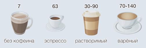 Содержание кофеина в чашке кофе